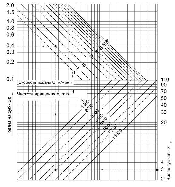 Таблица определения скоростей подачи