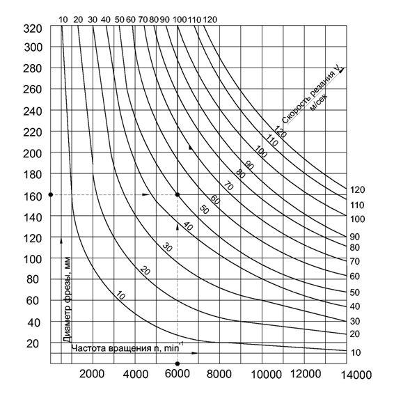 Таблица определения скоростей