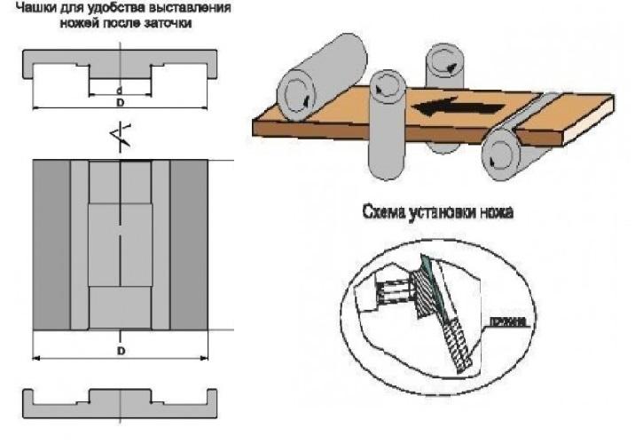 чаши для установки ножей после заточки