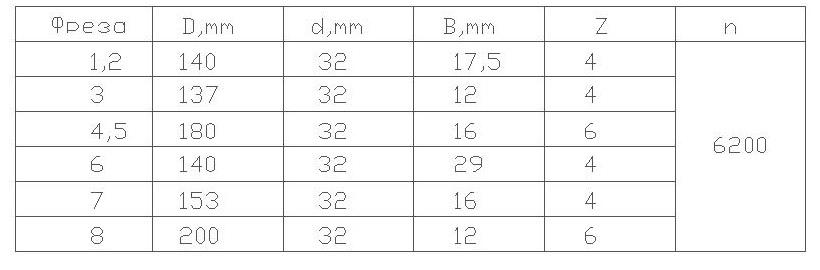 параметры фрез для изготовление двери с остеклением и термошвом 04-44