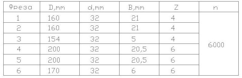 параметры фрез для изготовления дверной обвязки 04-56