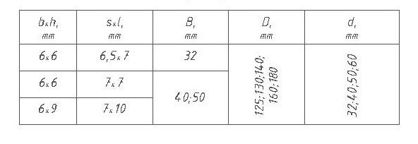 Параметры фрез для половой доски ди 12-20