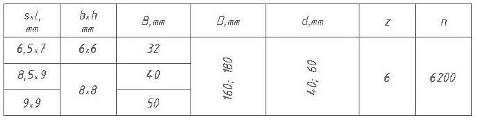 Параметры фрез для половой доски ди 12-35