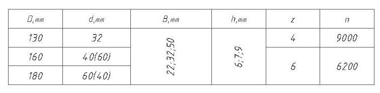 Параметры фрез для половой доски с трапецеидальным соединением ди 12-10