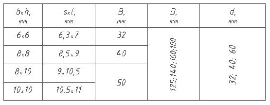 Параметры фрез для половой доски с трапецеидальным соединением ди 12-21