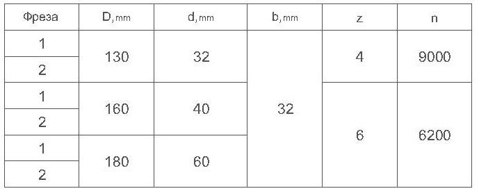 Параметры фрезы для обшивочной доски ди 14-01