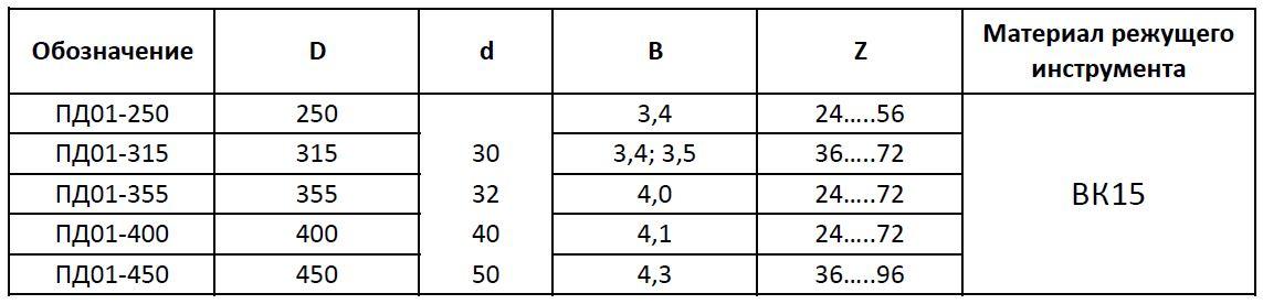 Пильные диски для поперечного реза таблица пд01