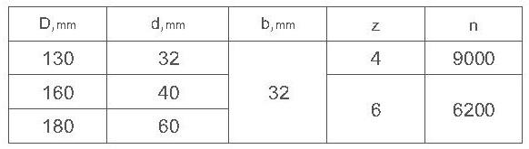 Параметры фрез ди-14.04