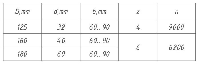 Параметры фрез для изготовления наличника ДФ-16.00