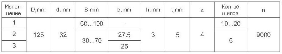 Параметры фрез сборных для сращивания древесины ДИ-15.01сб микрошип