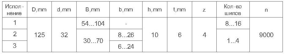 Параметры фрез сборных для сращивания древесины ДИ-15.01сб