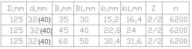 Параметры фрезы для обработки шипов сращивания древесины ди-15.03