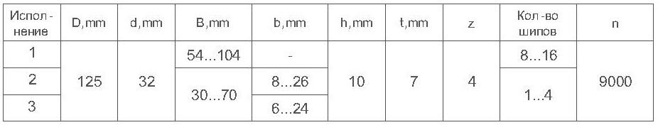 Параметры фрезы для сращивания древесины ди-15.00 макрошип