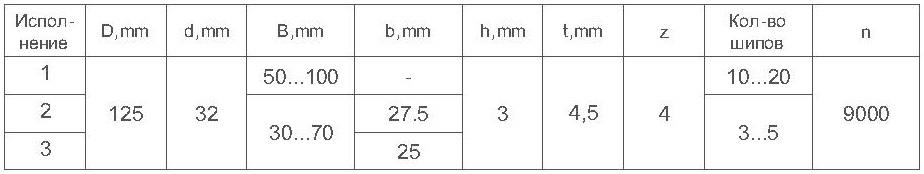 Параметры фрезы для сращивания древесины ди-15.01 микрошип