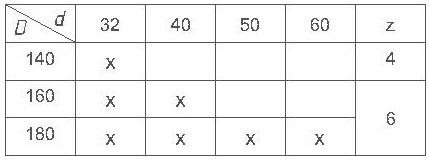 Параметры комплекта фрез для изготовления вагонки ди-14.06