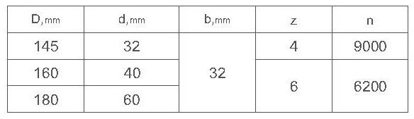 параметры комплекта фрез для изготовления вагонки ди-14.15 R