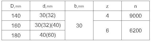 Параметры комплекта фрез для изготовления вагонки ди-14.19 R