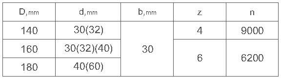 Параметры комплекта фрез для изготовления вагонки ди-14.20 R евро