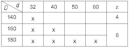 Параметры комплекта фрез для изготовления вагонки ди-14.22