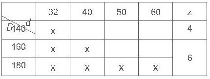 Параметры комплекта фрез для изготовления вагонки ди-14.23 евро