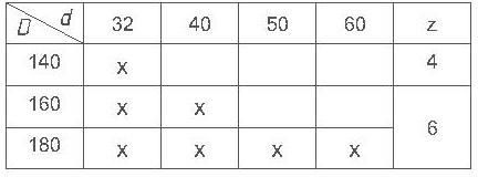 Параметры комплекта фрез для изготовления вагонки ди-14.23.8 евро