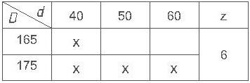 Параметры комплекта фрез для изготовления вагонки ди-14.25